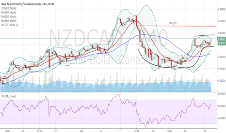 NZDCAD: cup and handle pattern