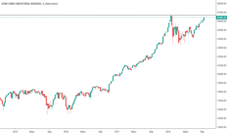 DJI: Dow Jones cerca de su maximo historico