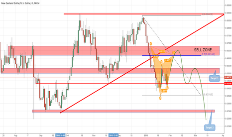 NZDUSD: Still waiting to be able to jump on