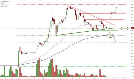 AC8: Dangerous Chart!