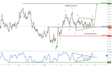 GBPUSD: GBPUSD Seeing strong support, remain bullish