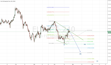 EURJPY: EURJPY- Moving Down