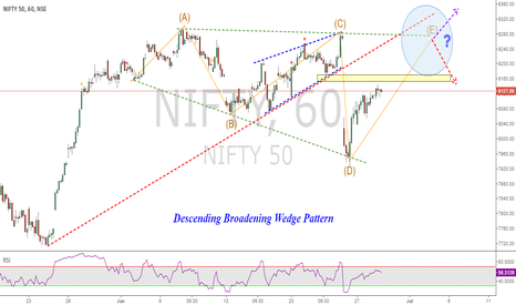 NIFTY: Nifty : Descending-Broadening Wedge Pattern , What Next ?