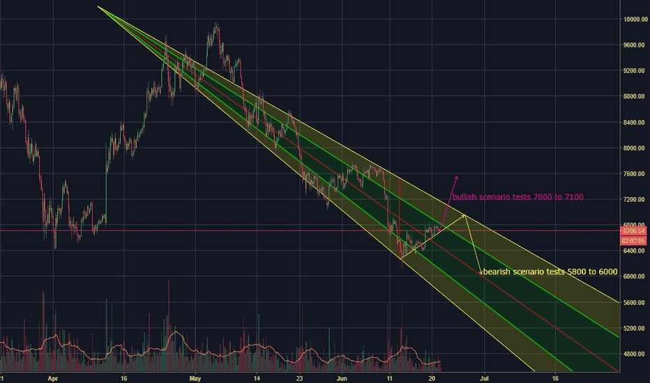 BTCUSD: BTC Scenario leaning Bearish to test 5800 to 6000 support