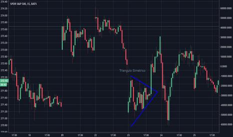 SPY: Triangulo Simetrico