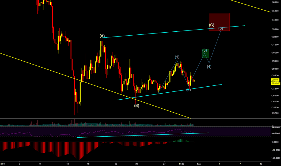 ETHUSD: ETHUSD 1 more move up in this downtrend?