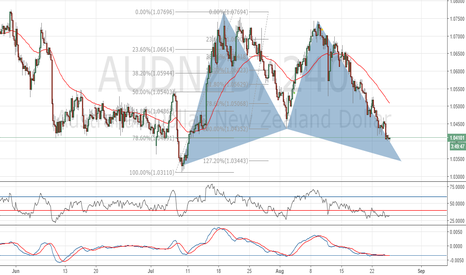 AUDNZD: Long if Bat completes