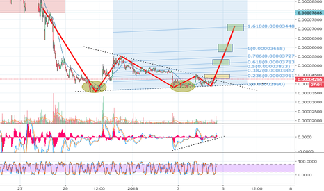 NXTBTC: NXT Market Reversal? I think so