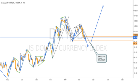 DXY: DAILY VIEW ON DXY - U.S. DOLLAR INDEX