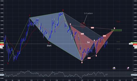 AUDNZD: AUDNZD, 30min, potential Bat pattern