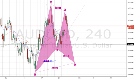 AUDUSD: Gartley AUDUSD Long