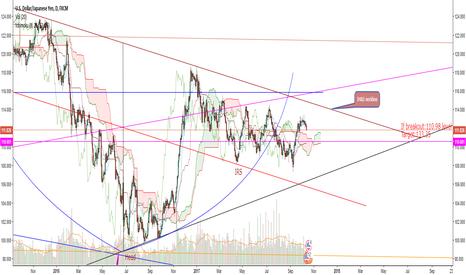 USDJPY: USD/JPY Big Picture w/IH&S