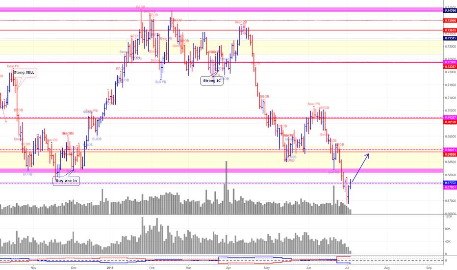 NZDUSD: NZD/USD (*A rebound is in play now)