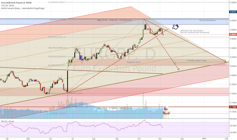 EURGBP: EG - Continue in the channel and a correction for the Uptrednd