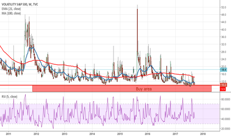 VIX: Easy trade on VIX