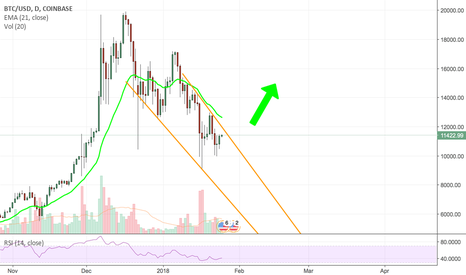 BTCUSD: What we see in BTC/USD!