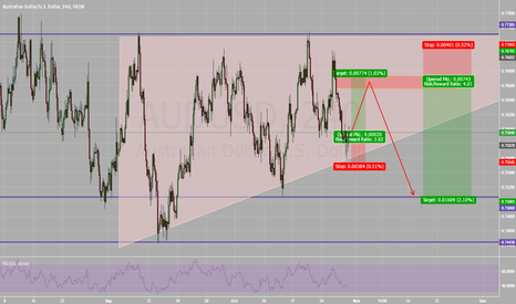 AUDUSD: AUD/USD Long and Short