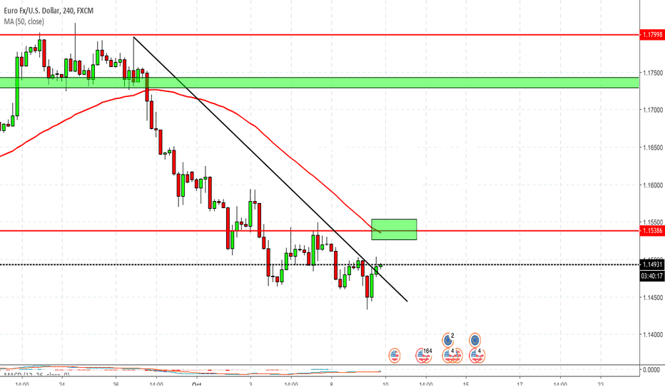 EURUSD: EUR/USD Retest