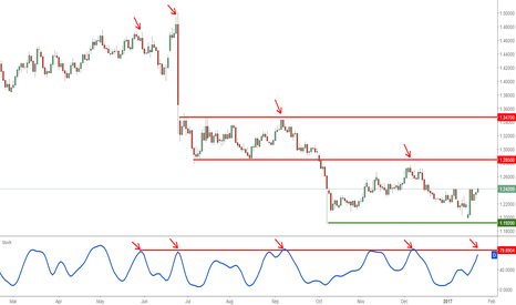 GBPUSD: GBPUSD Daily Key Elements