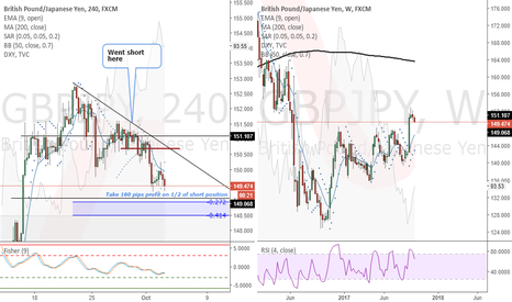 GBPJPY: GBPJPY (4 Hour) - Will take 160 pips profit on 1/2 of short pos.
