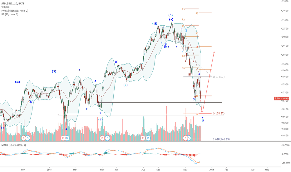 AAPL: AAPL: Final wave down likely to hit lower BB, and fill lower