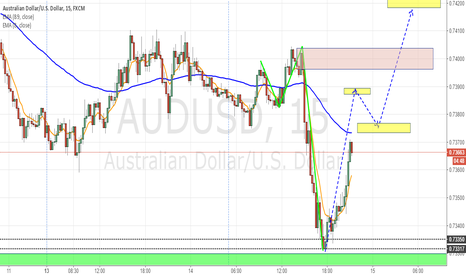 AUDUSD: V bottom pattern for AUDUSD