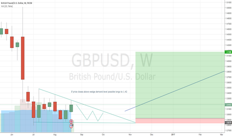 GBPUSD: CABLE LONG SETUP