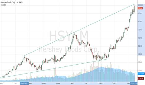 HSY: Hershey