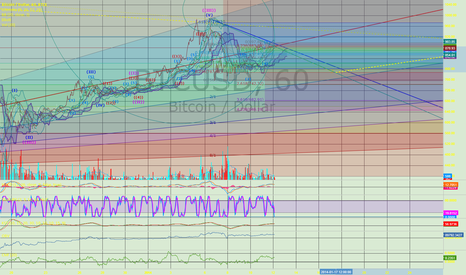 BTCUSD: meh, but what would I know......