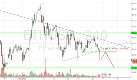 ETHUSD: ETHUSD, Ethereum / Dollar