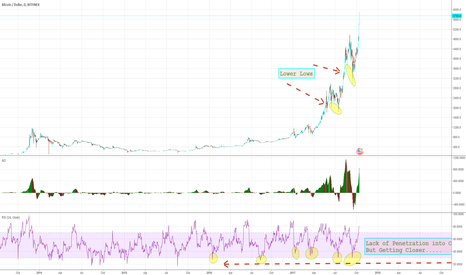 BTCUSD: Bitcoin Bulldozer, Baby: But Beware Belligerent Bears!