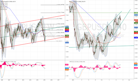 GBPUSD: GBPUSD channel bottoming