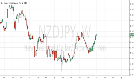 NZDJPY: NZDJPY idea inadvertently published under EURJPY prior to 4 July