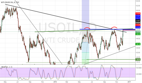 USOIL: Oil (WTI) Dec16