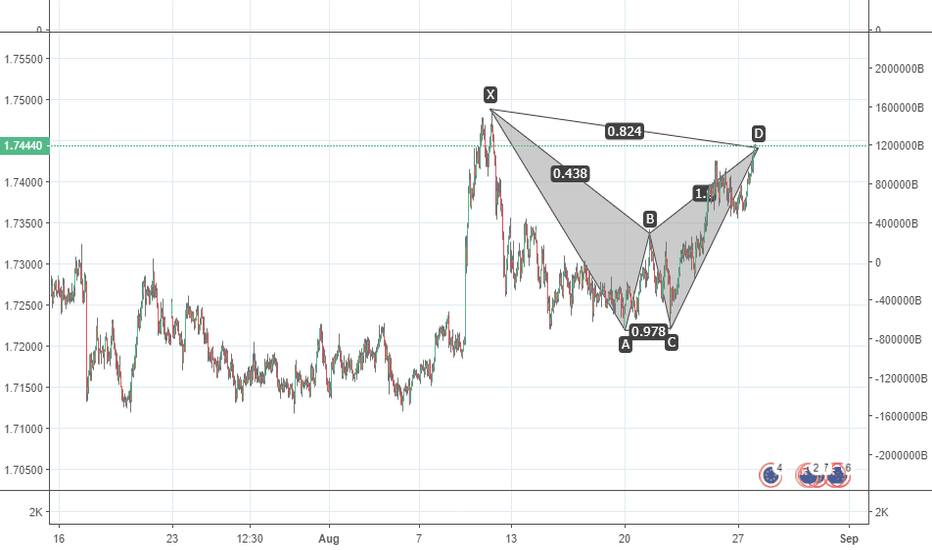 EURNZD: BEARISH BAT