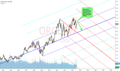ORCL: ORACLE : MOVING BACK TO MEDIAN LINE