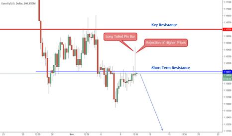 EURUSD: EURUSD (H4) Price Action Analysis