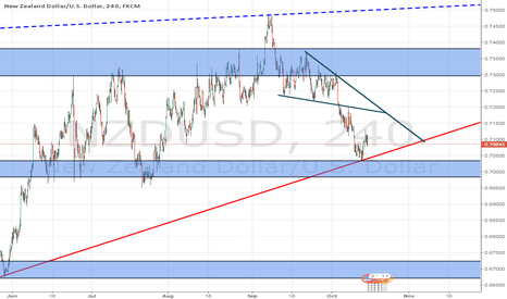 NZDUSD: downside is expected