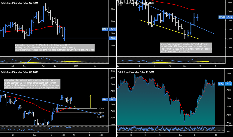GBPAUD: GBP.AUD - Textbook Trade Opportunity