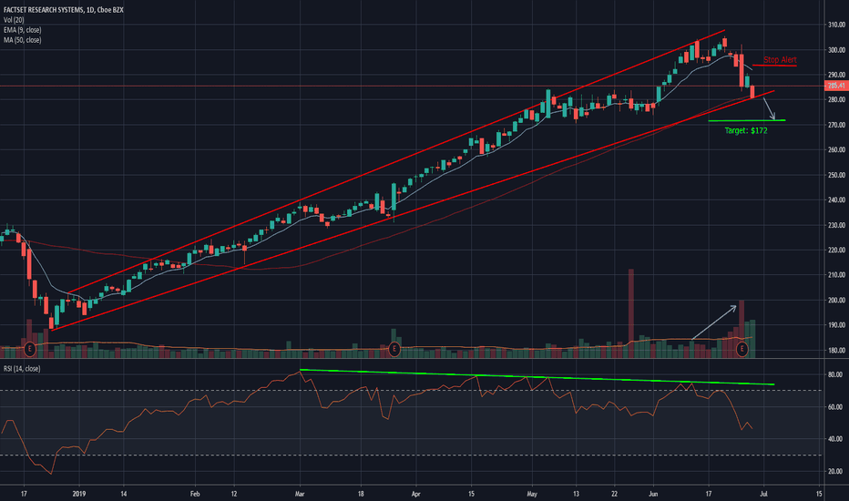 FDS Stock Price and Chart — NYSE:FDS — TradingView