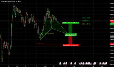EURNZD: Potential Bullish Gartley EURNZD 1hr Chart