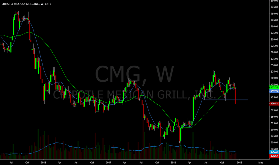 CMG: Short for a trade. Small and wide stop.