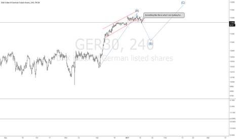 GER30: #DAX Breaking down