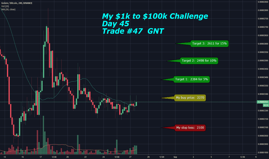 GNTBTC: My $1k to $100k Challenge: Day 44 - Trade #47  GNT