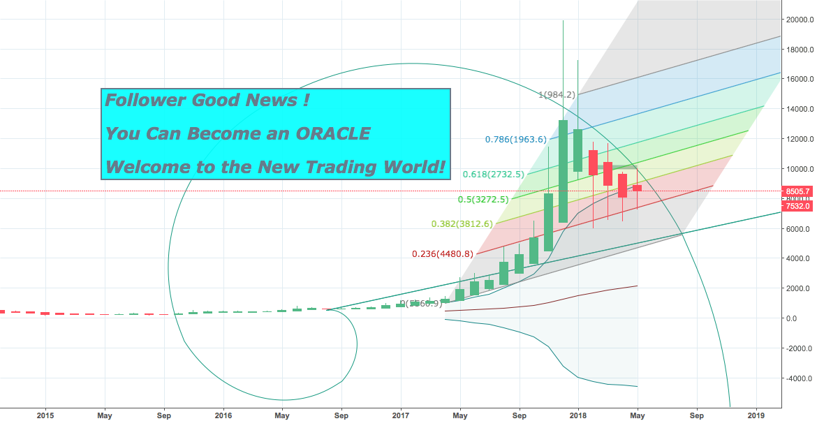 Good News ! You Can Become an ORACLE ! Welcome to the New World.