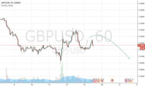 GBPUSD: GBPUSD 100 Pip Target below 1.2085.