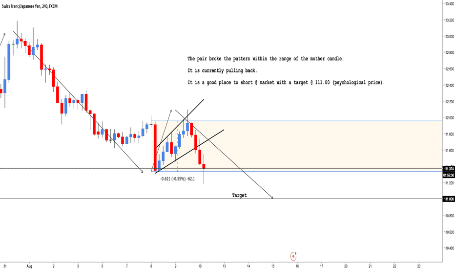 CHFJPY: CHF/JPY: Nice area to short (40 pips)