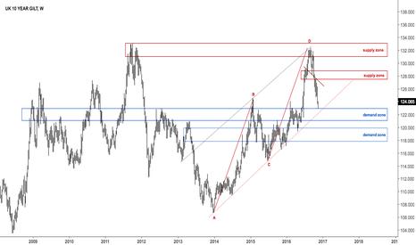 UK10YBGBP: UK 10 year bond at demand zone