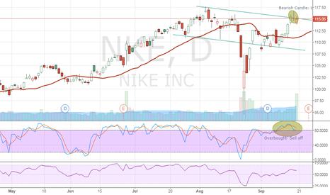 NKE: 1st charting attempt- nike