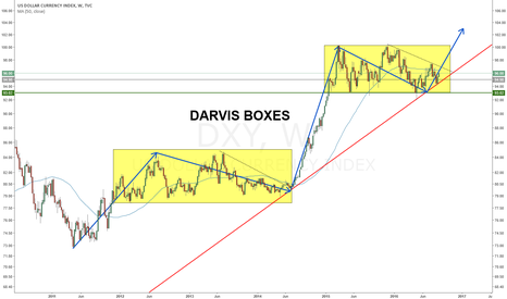DXY: $DXY Setting Up Wave 5 - Darvis Boxes